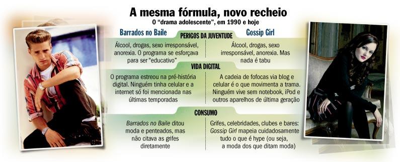 Gossip XBarrados